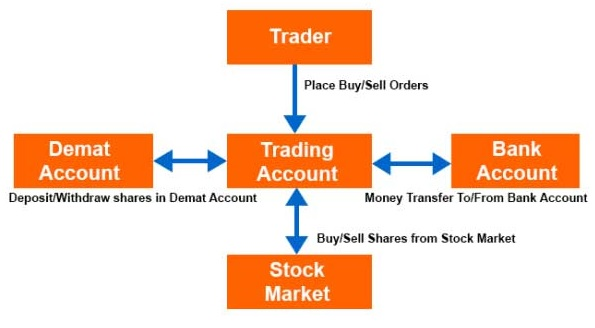 NRI Trading Account