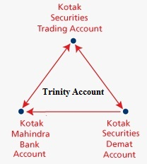 Kotak 3-in-1 Account