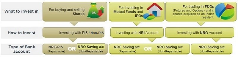 NRE/NRO Account Difference