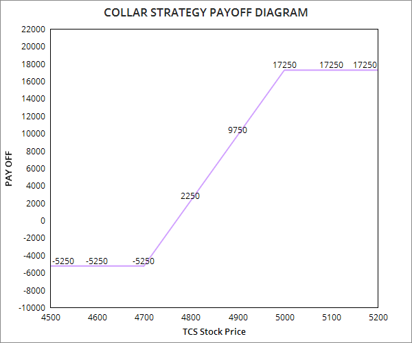 Collar Option Strategy
