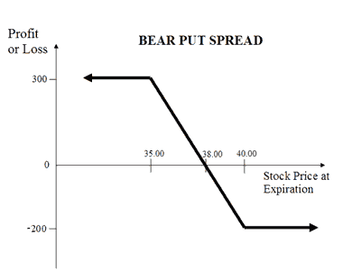 Bear Put Spread Logo