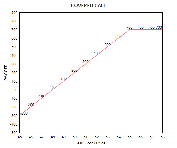 covered call strategy example nifty