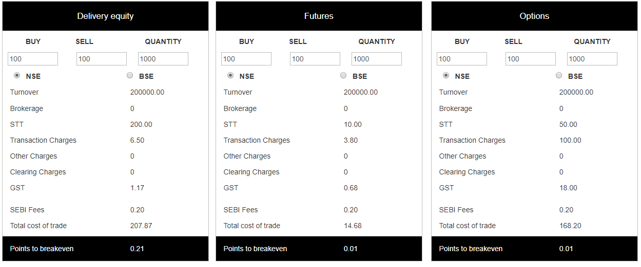 Cost of trading with Finvasia