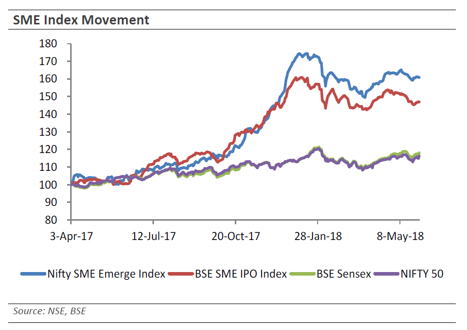 India SME Index Movement