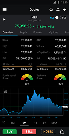 Indira Securities Mobile App Demo - Charts