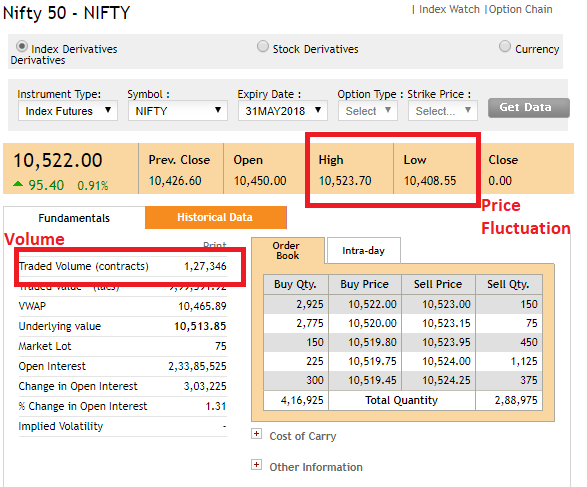 How to trade nifty options profitably