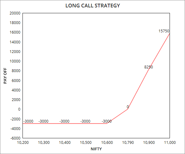 Long Call Options Example - NIFTY
