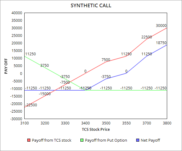 Synthetic long call option strategy