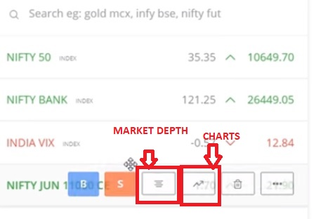 Understanding Options Contract in Zerodha Kite