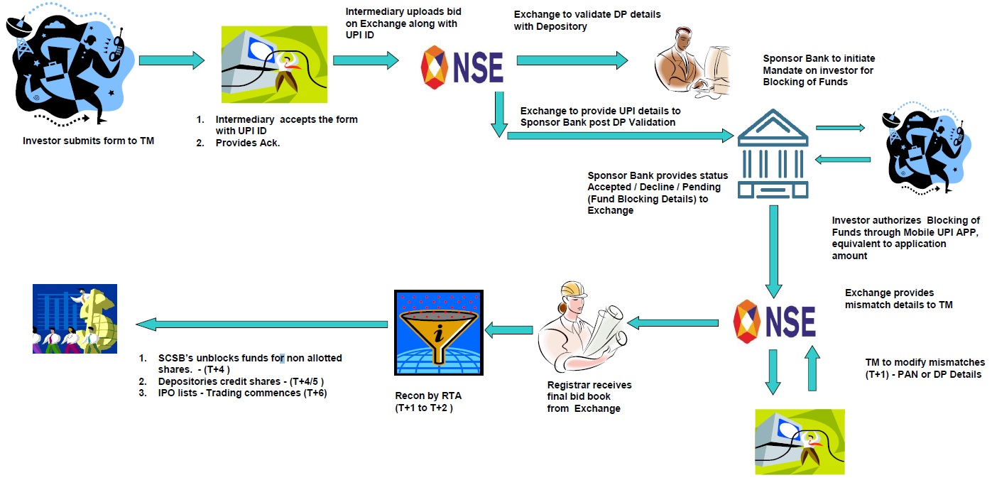 UPI IPO Application Process Flow Diagram